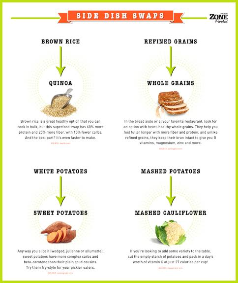 ZonePerfect Healthy Swaps